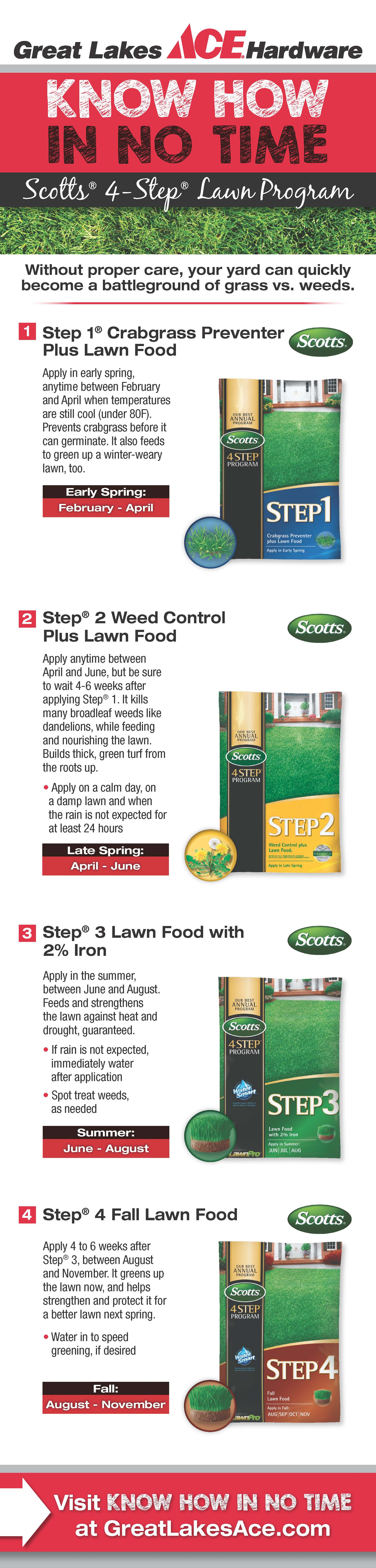 Achieve your perfect lawn with Scotts 4-Step Lawn Program!